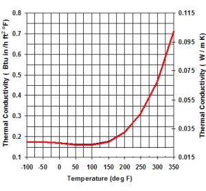 نمودار حرارتی پلی یورتان